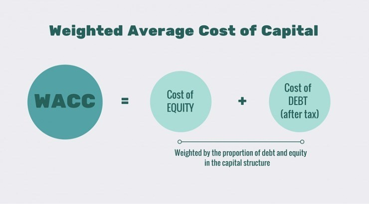Weighted-Average-Cost-of-Capital